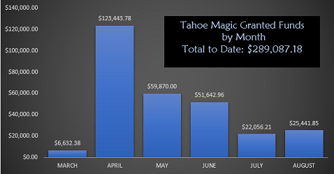 Kudos: Tahoe Magic thanks three big contributors for recent donations